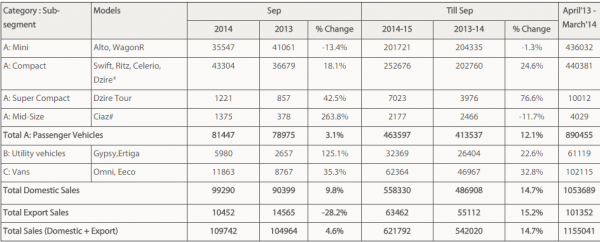 Maruti Suzuki September 2014 Sales
