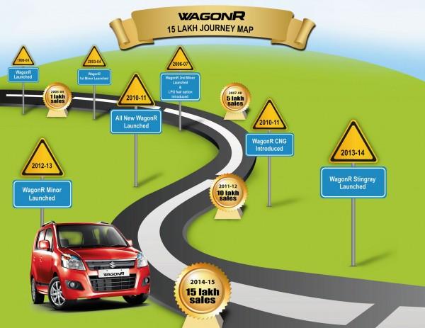 Maruti Suzuki Wagon R milestone infograph