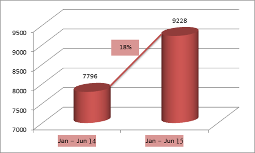 Fortuner India sales from Jan – June 2014 and 2015