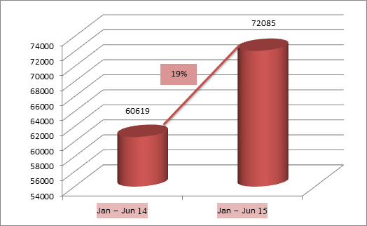 Toyota India domestic sales Jan – June 2015