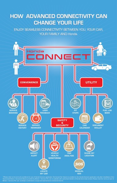 Honda Connect Infographic (colour)
