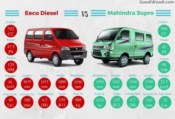 Maruti Suzuki Eeco Diesel veruss Mahindra Supro Van