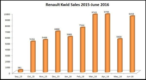 Renault Kwid Sales India