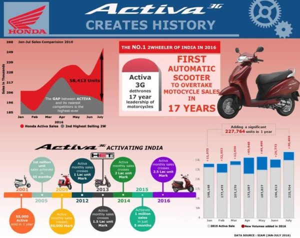 Honda Activa number 1 Infographic