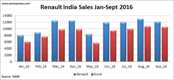 Renault India Sales