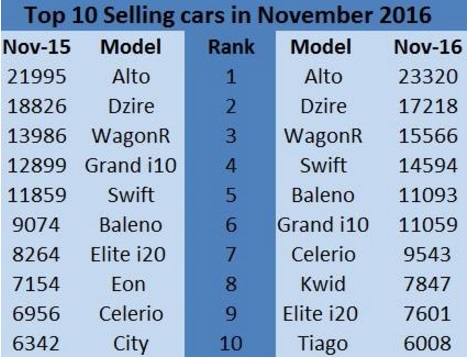 india-novemeber-2016-top-ten-sales